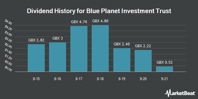 Dividend History for Blue Planet Investment Trust (LON:BLP)