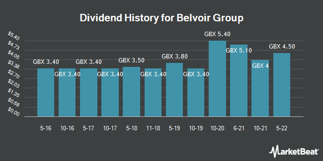 Dividend History for Belvoir Lettings (LON:BLV)