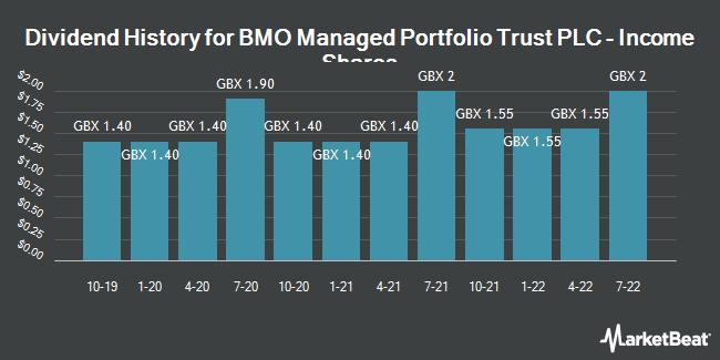 Dividend History for BMO Managed Portfolio Income (LON:BMPI)