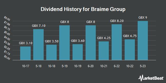 Dividend History for T.F & J.H. Braime (LON:BMT)