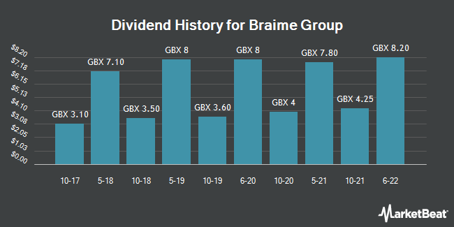 Dividend History for Braime Group (LON:BMTO)