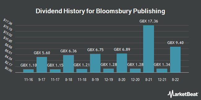 Dividend History for Bloomsbury Publishing (LON:BMY)