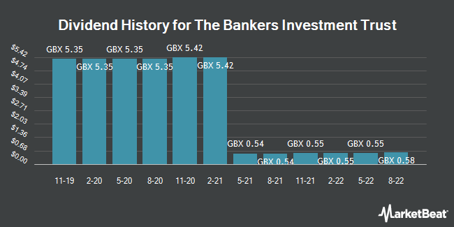 Dividend History for Bankers Investment Trust (LON:BNKR)