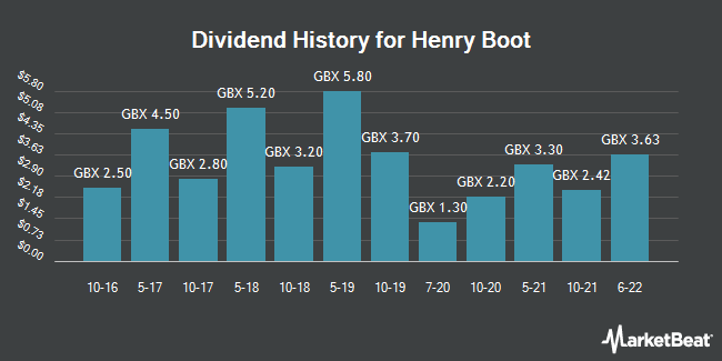 Dividend History for Henry Boot (LON:BOOT)