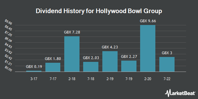 Dividend History for Hollywood Bowl Group (LON:BOWL)