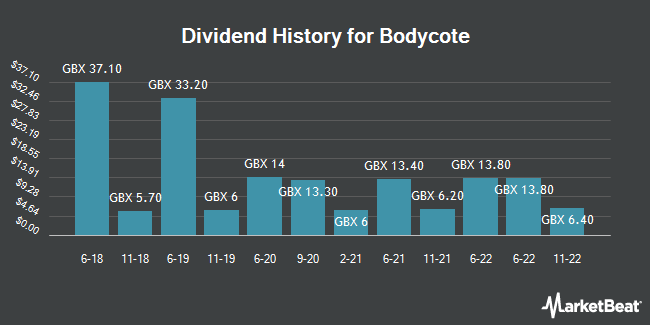 Dividend History for Bodycote (LON:BOY)