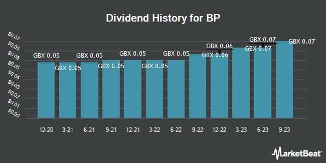 Dividend History for BP (LON:BP)