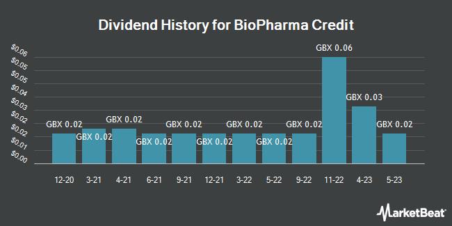 Dividend History for Biopharma Credit (LON:BPCR)