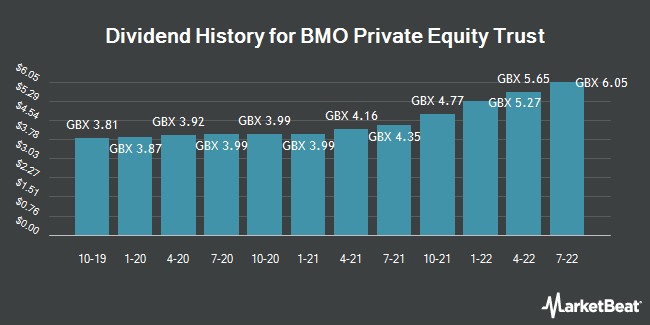 Dividend History for BMO Private Equity Trust (LON:BPET)