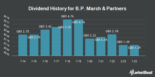 Dividend History for B.P. Marsh & Partners (LON:BPM)