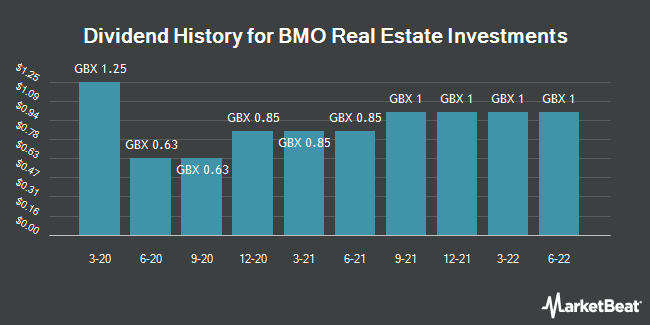 Dividend History for BMO Real Estate Investments (LON:BREI)