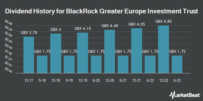 Dividend History for BlackRock Greater Euro Inv Tst (LON:BRGE)