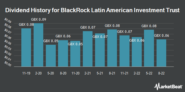 Dividend History for BlackRock Latin American Inv Tst (LON:BRLA)