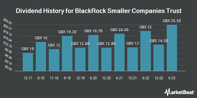 Dividend History for BlackRock Smaller Companies Trust (LON:BRSC)