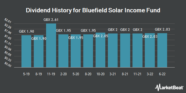 Dividend History for Bluefield Solar Income Fund (LON:BSIF)