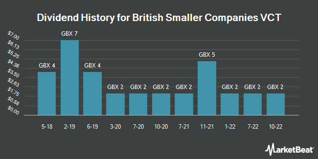 Dividend History for British Smaller Companies VCT (LON:BSV)