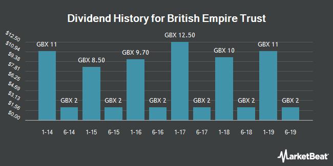 Dividend History for British Empire Trust (LON:BTEM)
