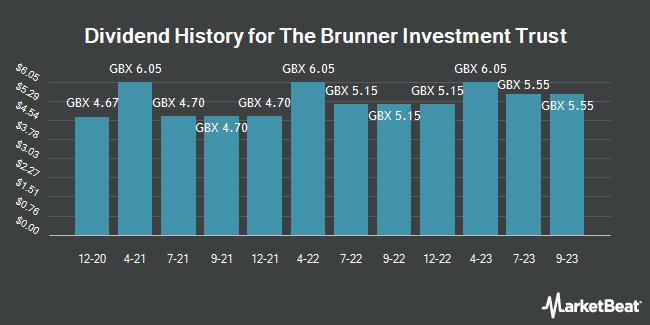 Dividend History for Brunner Investment Trust (LON:BUT)