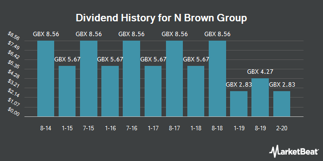 Dividend History for N Brown Group (LON:BWNG)