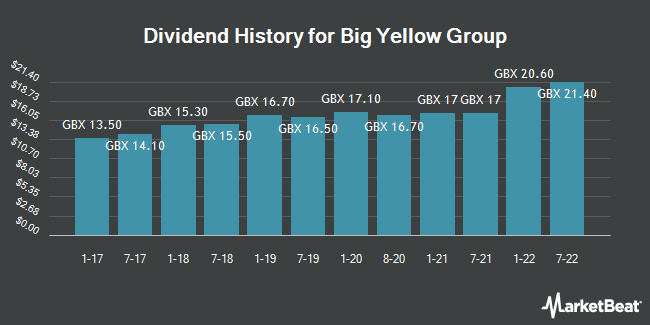 Dividend History for Big Yellow Group (LON:BYG)