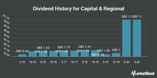 Dividend History for Capital & Regional (LON:CAL)