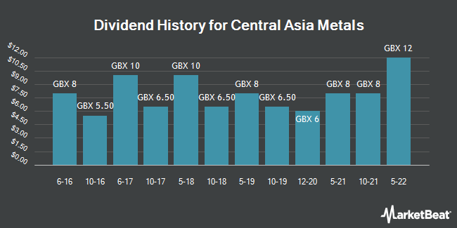 Dividend History for Central Asia Metals (LON:CAML)