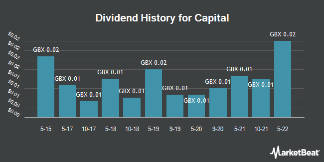 Dividend History for Capital Drilling (LON:CAPD)