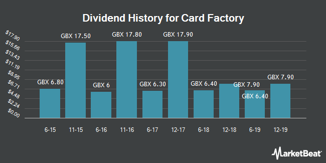 Dividend History for Card Factory (LON:CARD)