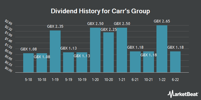 Dividend History for Carr`s Group (LON:CARR)