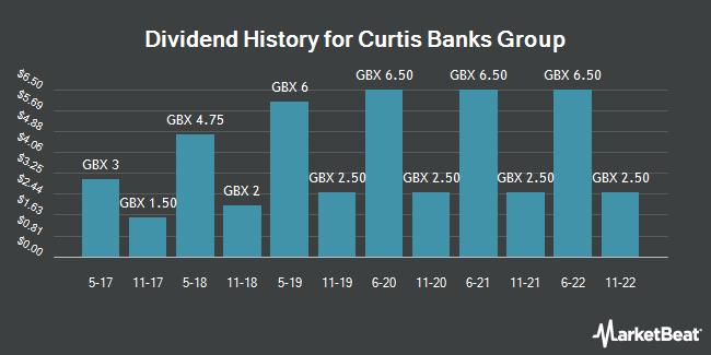 Dividend History for Curtis Banks Group (LON:CBP)