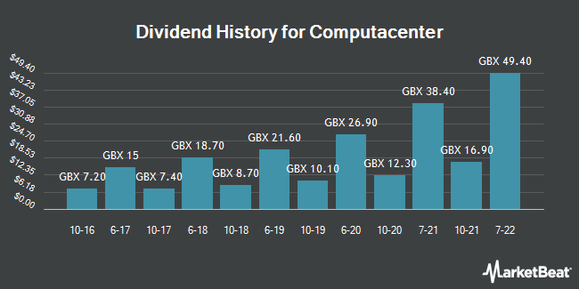 Dividend History for Computacenter (LON:CCC)