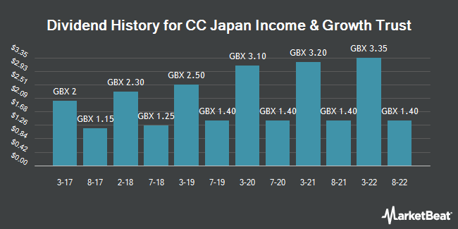 Dividend History for CC Japan Income and Growth Trust (LON:CCJI)