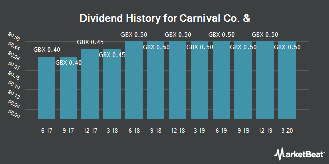 Dividend History for Carnival (LON:CCL)
