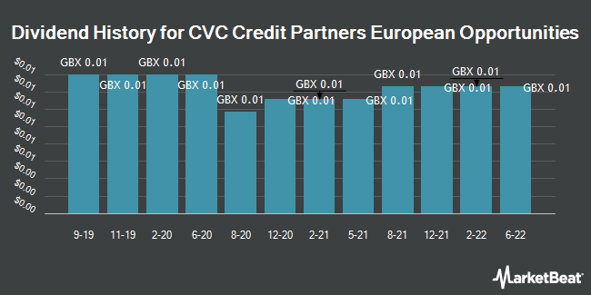 Dividend History for CVC Credit Partners European Opportunities (LON:CCPE)