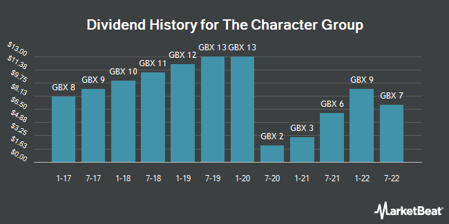 Dividend History for Character Group (LON:CCT)