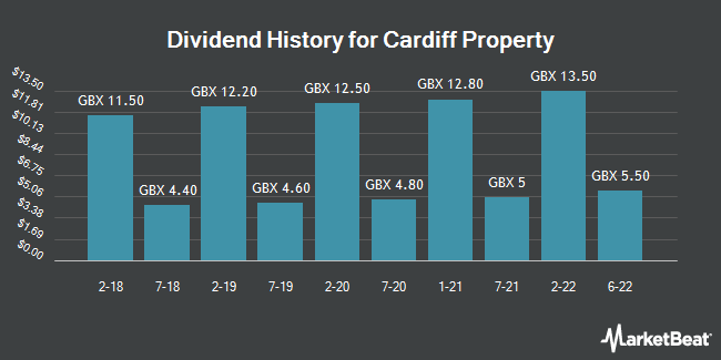 Dividend History for Cardiff Property (LON:CDFF)