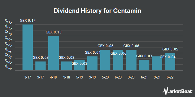Dividend History for Centamin (LON:CEY)