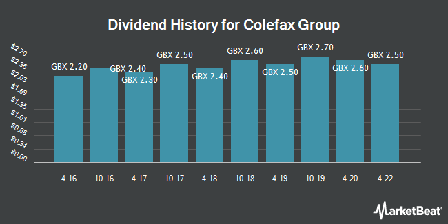 Dividend History for Colefax Group (LON:CFX)