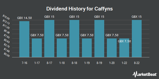 Dividend History for Caffyns (LON:CFYN)
