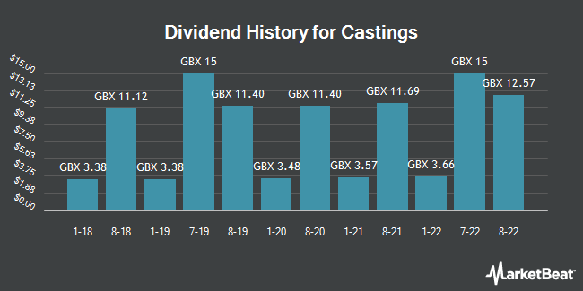 Dividend History for Castings (LON:CGS)