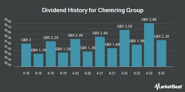 Dividend History for Chemring Group (LON:CHG)