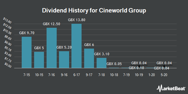 Dividend History for Cineworld Group (LON:CINE)
