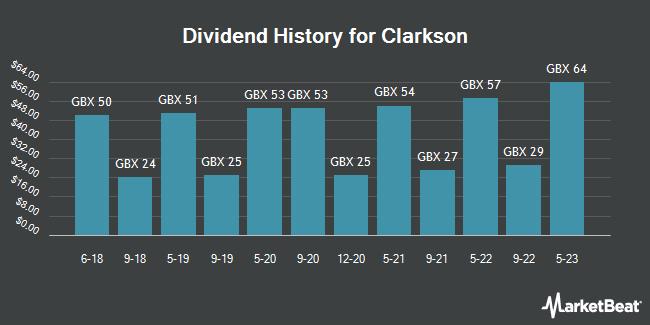 Dividend History for Clarkson (LON:CKN)