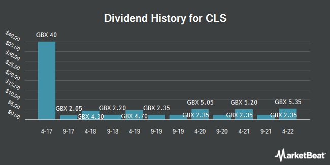 Dividend History for CLS (LON:CLI)