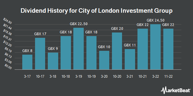 Dividend History for City of London Investment Group (LON:CLIG)