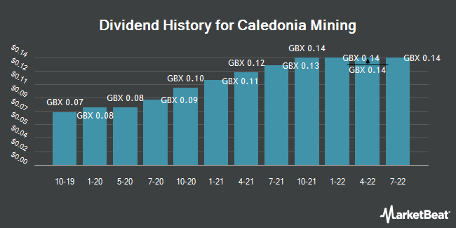 Dividend History for Caledonia Mining (LON:CMCL)