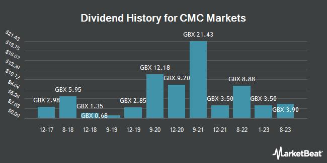 Dividend History for CMC Markets (LON:CMCX)
