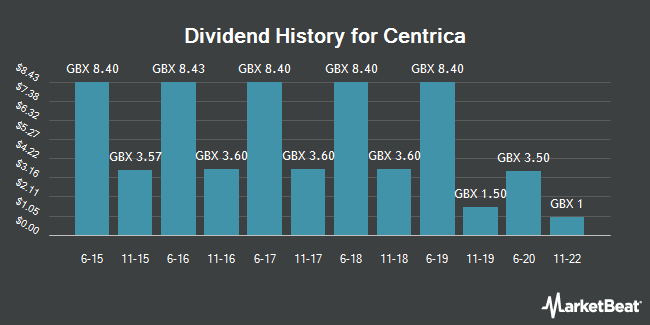 Dividend History for Centrica (LON:CNA)