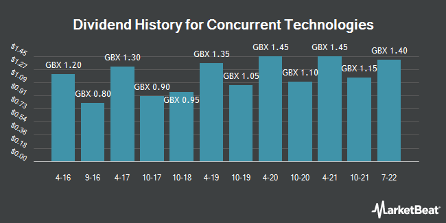 Dividend History for Concurrent Technologies (LON:CNC)