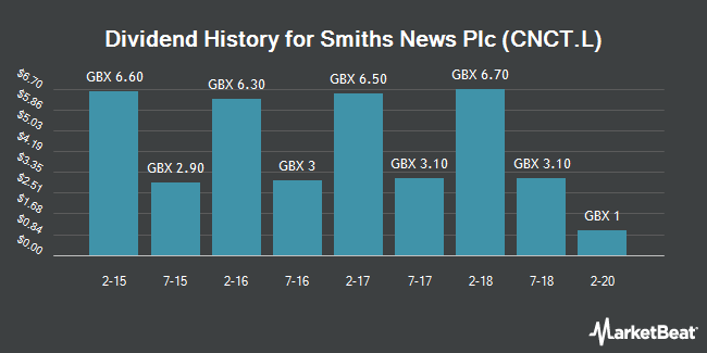 Dividend History for Connect Group (LON:CNCT)